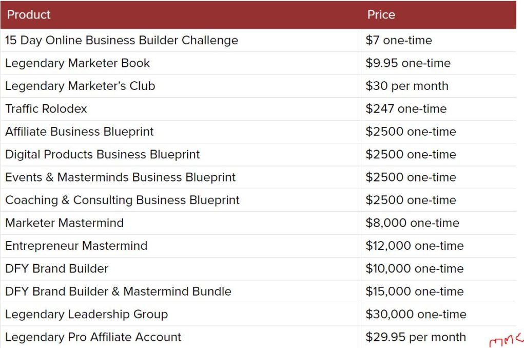 Legendary marketers product pricing