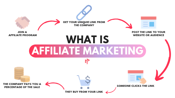 what is affiliate in legendary marketer